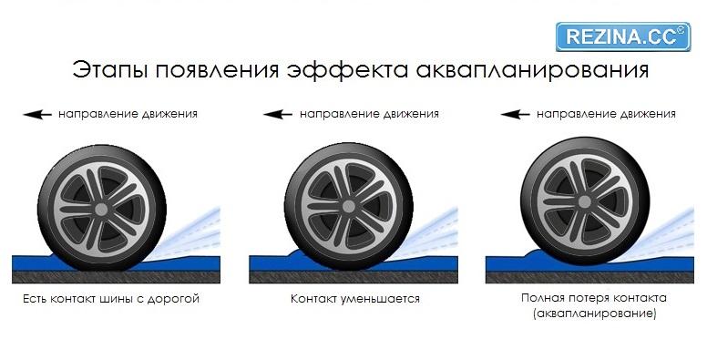 Эффект аквапланирования - Rezina.cc