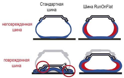 Технология RSC или шины RunFlat – rezina.cc