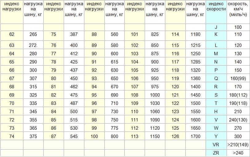 Индекс скорости шины: что необходимо знать? – rezina.cc