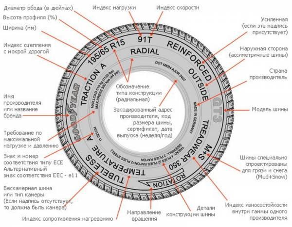 Дополнительные обозначения на шинах - rezina.cc