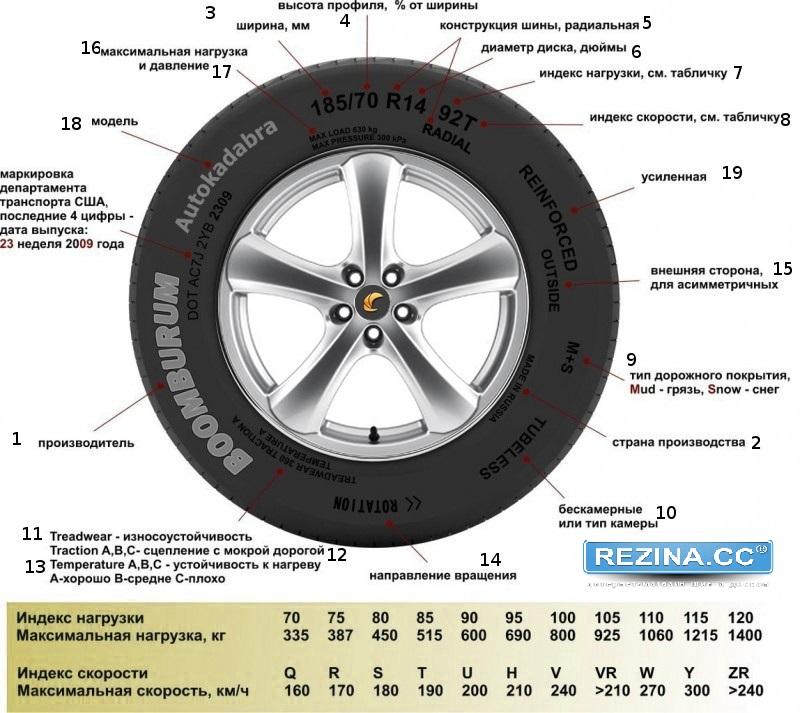 Какие бывают шины: основные параметры и критерии – rezina.cc