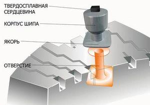 Зачем и как обкатывать зимние шины? – rezina.cc
